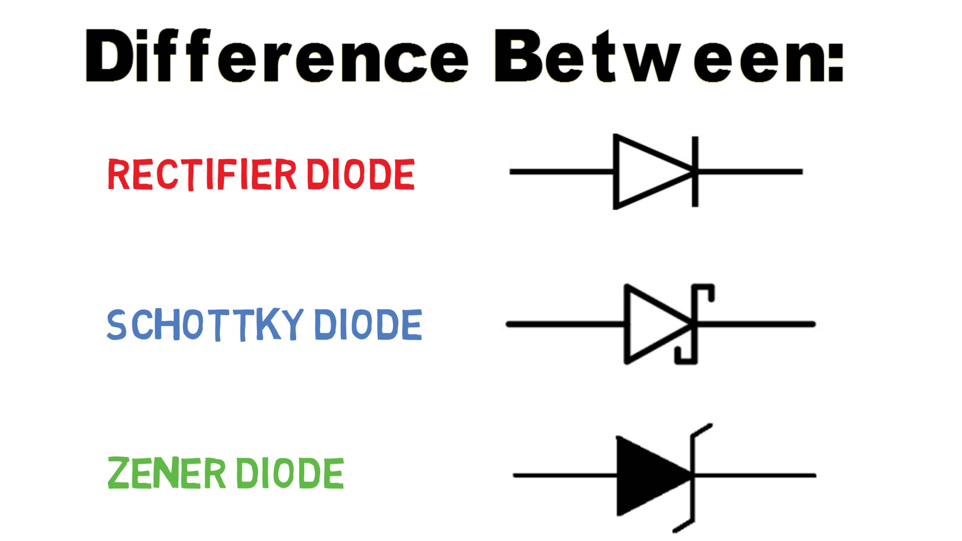 Difference Between Diode Zener And Schottky Notes Details Of The Full Wave Rectifier Circuit Often A Is Passive Device Which Allows Flow Current In One Direction Only But Since There Are So Many Types How To Differentiate